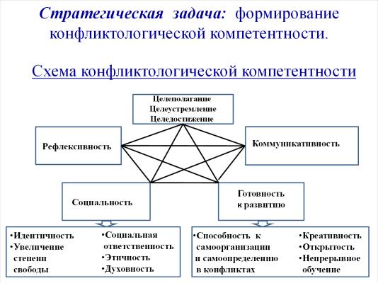 Схема конфликтологической компетентности (Цой Л.Н.)