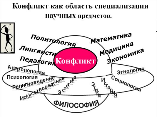 Конфликт - междисциплинарный объект