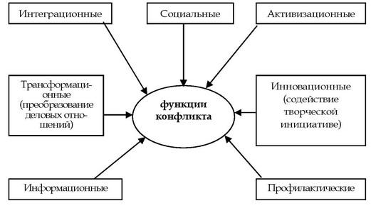 конфликта в социологии,