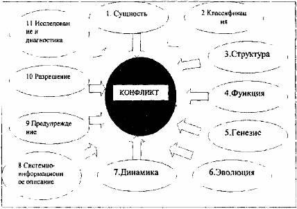 Конфликтологическая компетентность в социологии психологии  структура