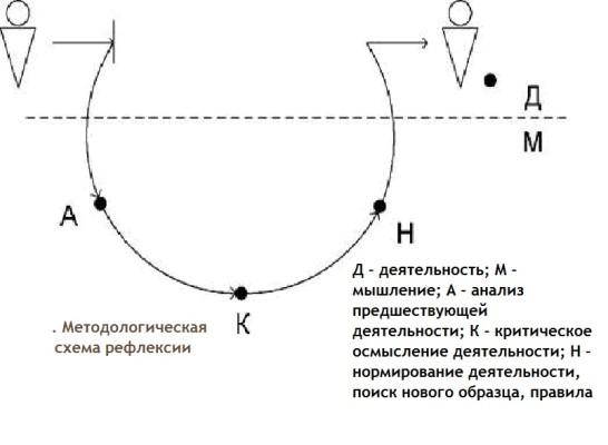 схема рефлексии