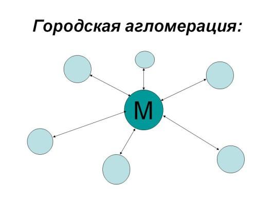 Агломерация 1