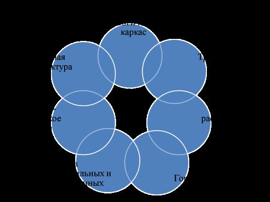 Схема территориального планирования агломерации