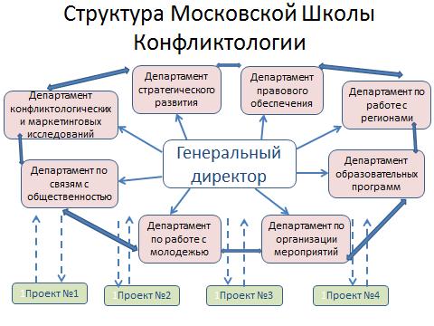 Структура моск