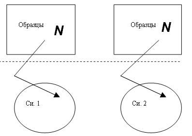 Схема организации культуры