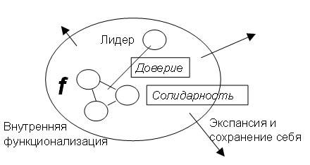 Схема организации социальности