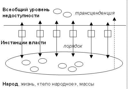 Схема организации власти