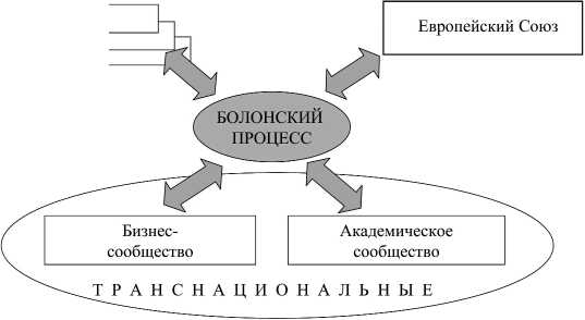 интеграция высшего образования в европе или болонский процесс